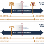 What To Focus On: First – Goals, And Only Then – Portfolio