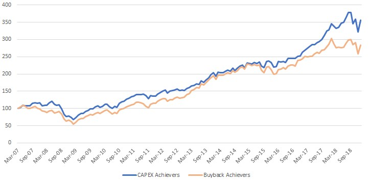Exhibit 3: Performance of the Nasdaq CapEx Achievers Index vs. the Nasdaq Buyback Achievers Index