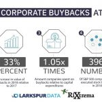 Capital Expenditures vs Share Buybacks: How Do Investors Want Companies to Spend?