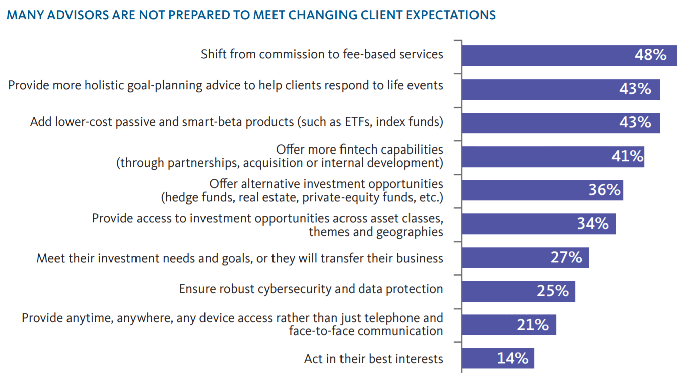 Figure 1: Percentage of advisors unprepared to meet client expectations