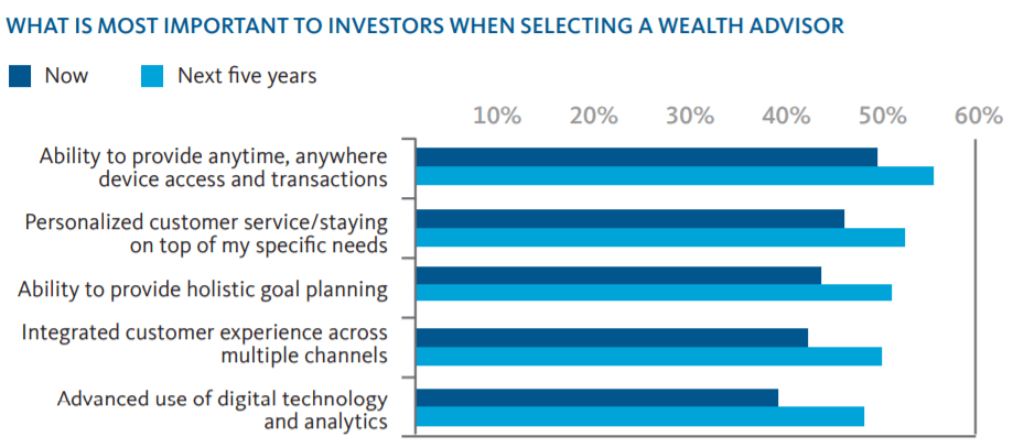 Figure 3: Percentage of investors citing each attribute as highly important when selecting a wealth advisor